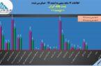 پست بانک ایران در ١٢ماهه برای هر سهم ٢١١٨ ریال سود محقق کرد